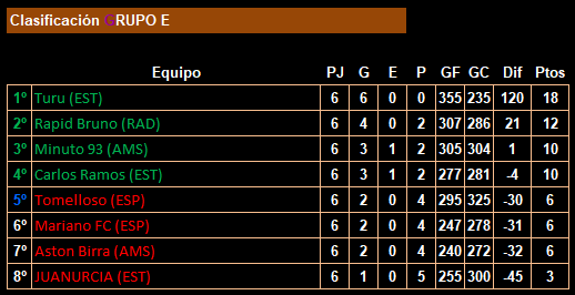 jornada 6_18lfp_clasificación_grupo e