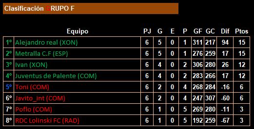 jornada 6_18lfp_clasificación_grupo f