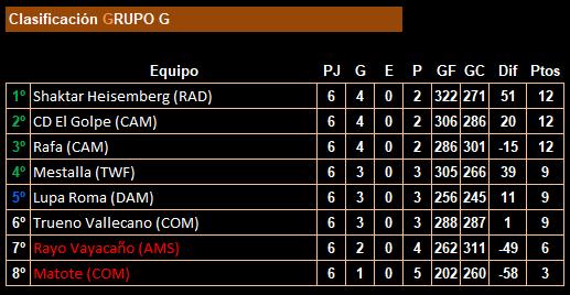 jornada 6_18lfp_clasificación_grupo g