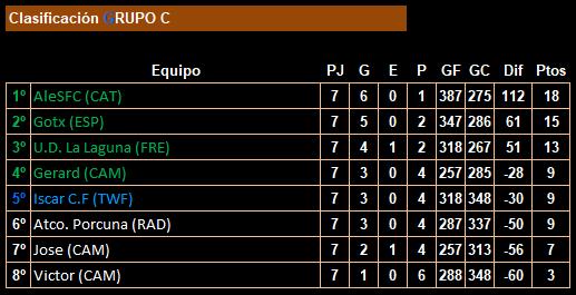 jornada 7_19lfp_clasificación_grupo c