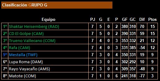 jornada 7_19lfp_clasificación_grupo g